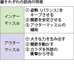 KOBA式体幹バランストレーニングのメリット2