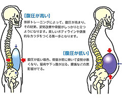 KOBA式体幹バランストレーニングのメリット5